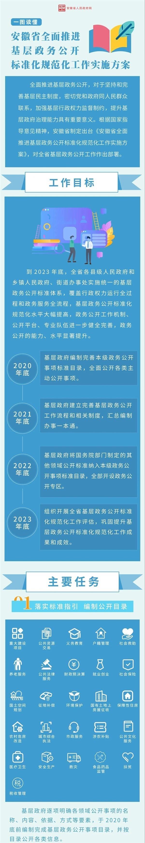 一图读懂:安徽省全面推进基层政务公开标准化规范化工作实施方案